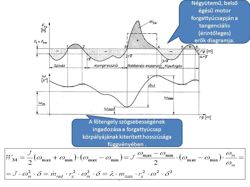 Debreceni Egyetem Műszaki Kar Négyütemű, belső égésű motor forgattyúcsapján a tangenciális (érintőleges) erők diagramja.