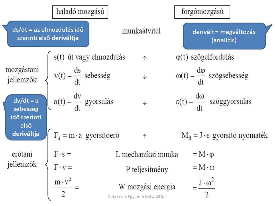 ds/dt = az elmozdulás idő szerinti első deriváltja dv/dt = a sebesség idő szerinti első deriváltja derivált = megváltozás (analízis)