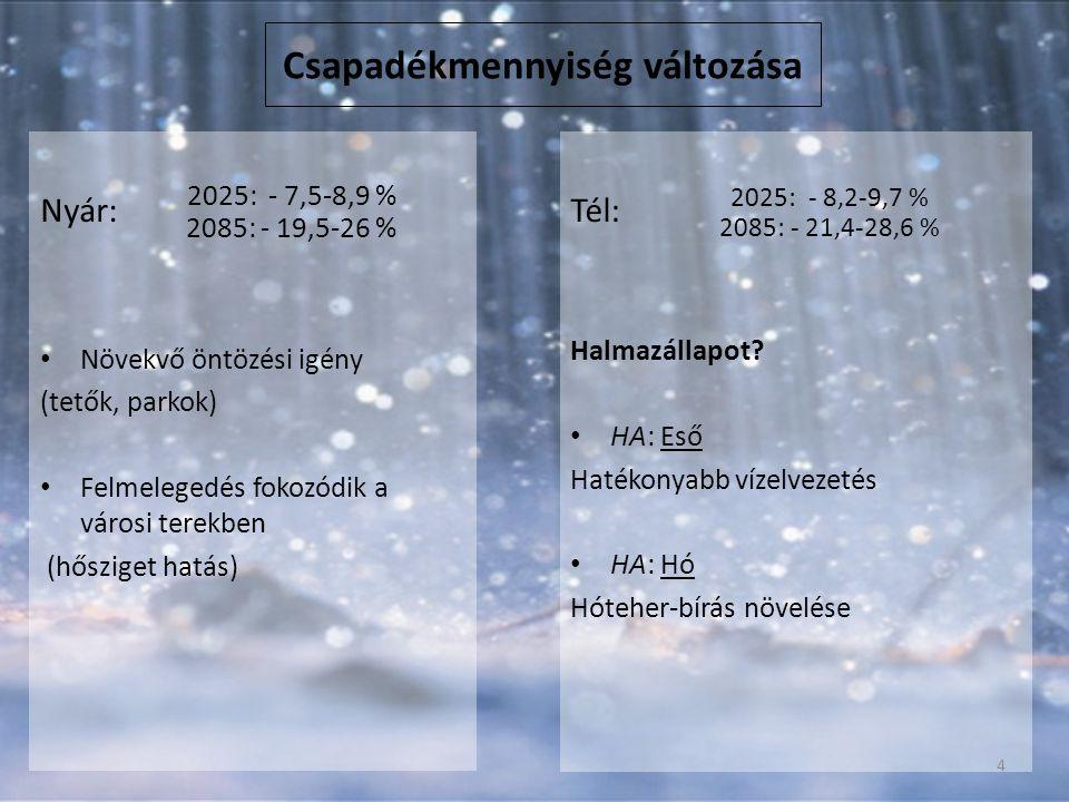 Csapadékmennyiség változása Nyár: Növekvő öntözési igény (tetők, parkok) Felmelegedés fokozódik a városi terekben (hősziget hatás) Tél: Halmazállapot.
