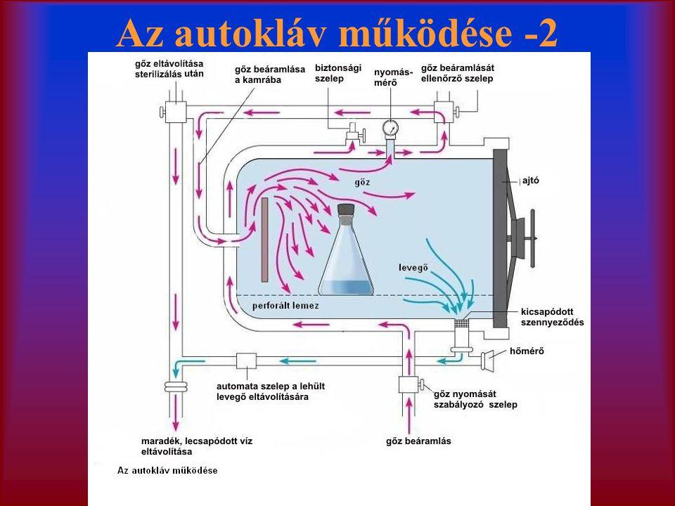 Az autokláv működése -2