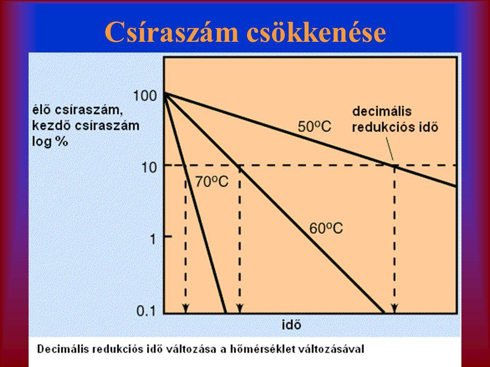 Erős ásványi savak (HCl, H 2 SO 4 ) Szerves savak (ecetsav, citromsav, tejsav) Élelmiszeriparban gyakran használják tartósításra Nehézfémsók: (enzimek működését gátlók) –Ezüst-sók (Ag-acetát szemcsepp újszülötteknék, N.