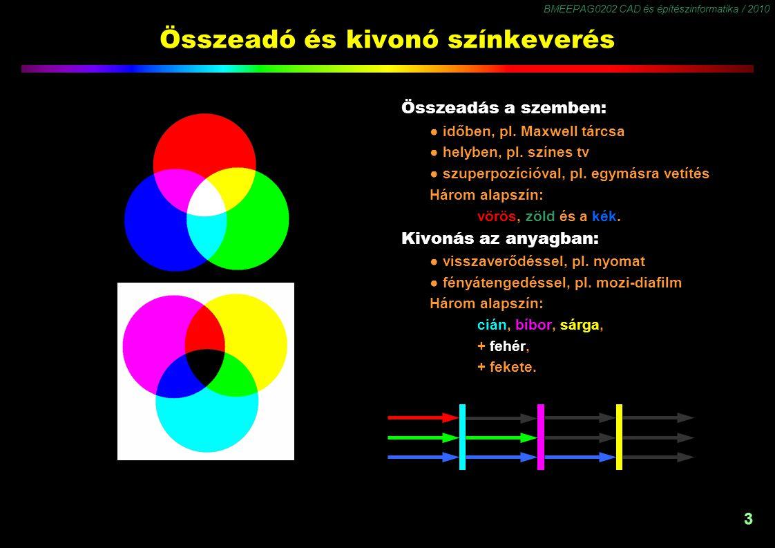 BMEEPAG0202 CAD és építészinformatika / 2010 4 Összeadó színkeverés Térben összeadó a színkeverés a retinán, ha az RGB képpontok látószöge 2 ívperc alá kerül.