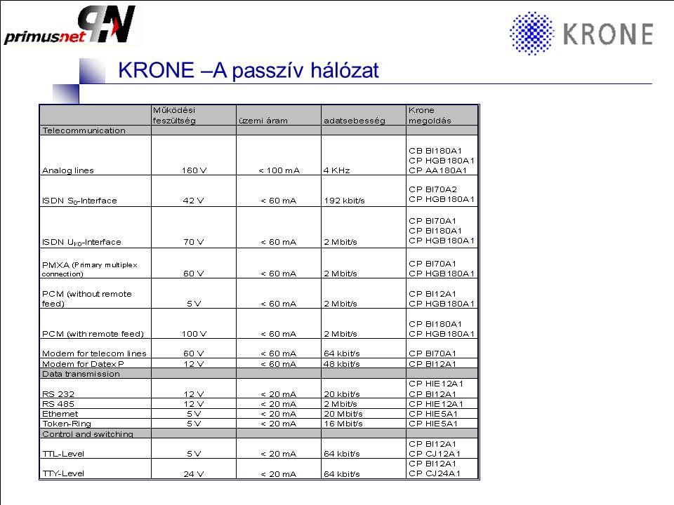 KRONE 3/98 Folie 10 KRONE –A passzív hálózat ComProtect sorozat 2/1 CP BOD180A1 b aa' b' Karbantartás mentes patron