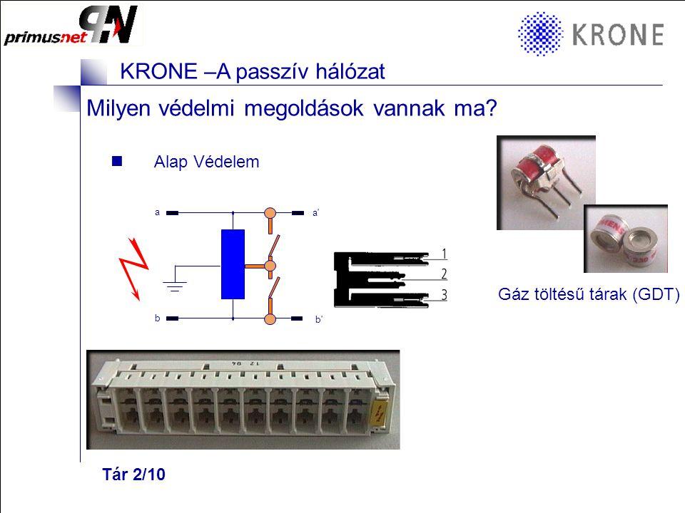 KRONE 3/98 Folie 2 KRONE –A passzív hálózat Túlfeszültség védelem a hálózaton