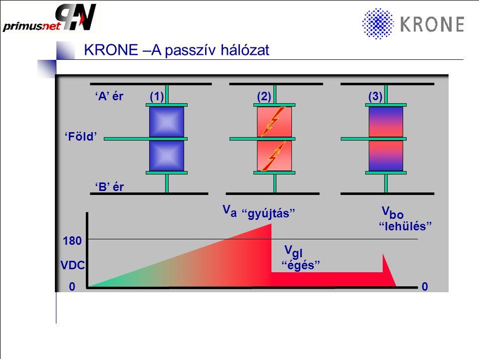 KRONE 3/98 Folie 3 KRONE –A passzív hálózat Milyen védelmi megoldások vannak ma? a a' b b' Alap Védelem Tár 2/10 Gáz töltésű tárak (GDT)