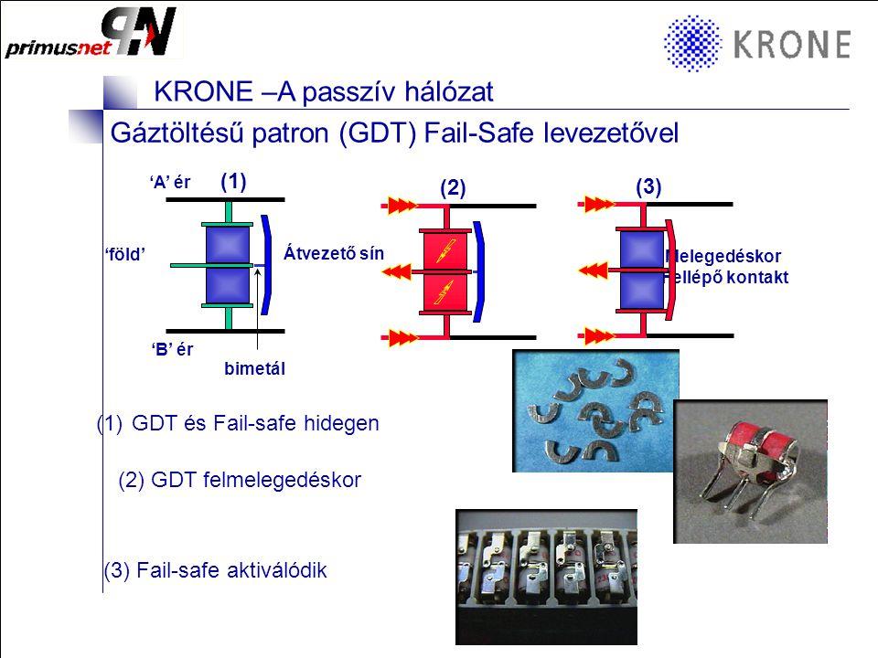 KRONE 3/98 Folie 6 KRONE –A passzív hálózat 'A' ér 'B' ér 'föld' Átvezető sín bimetál (1) (1)GDT és Fail-safe hidegen Gáztöltésű patron (GDT) Fail-Safe levezetővel (3) Melegedéskor Fellépő kontakt (3) Fail-safe aktiválódik (2) (2) GDT felmelegedéskor