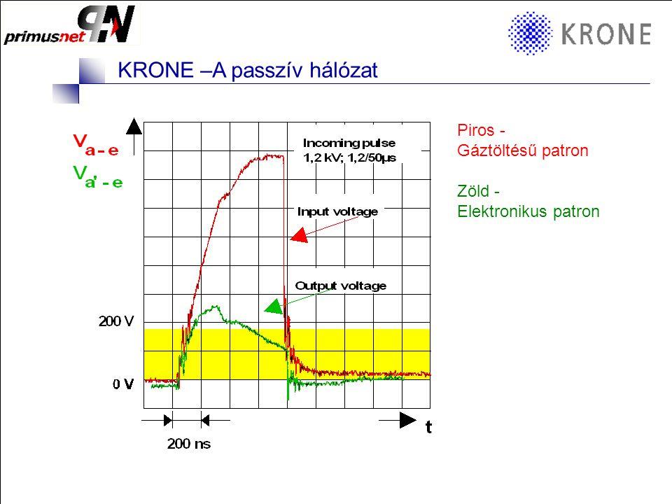KRONE 3/98 Folie 9 KRONE –A passzív hálózat Protection level Piros - Gáztöltésű patron Zöld - Elektronikus patron
