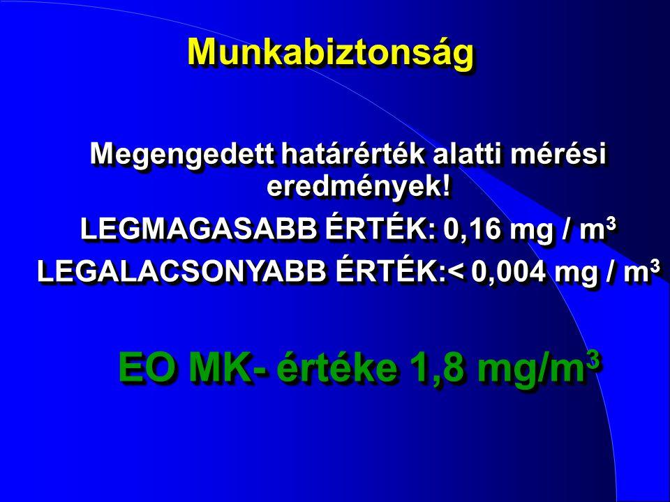 MunkabiztonságMunkabiztonság Megengedett határérték alatti mérési eredmények! LEGMAGASABB ÉRTÉK: 0,16 mg / m 3 LEGALACSONYABB ÉRTÉK:< 0,004 mg / m 3 E