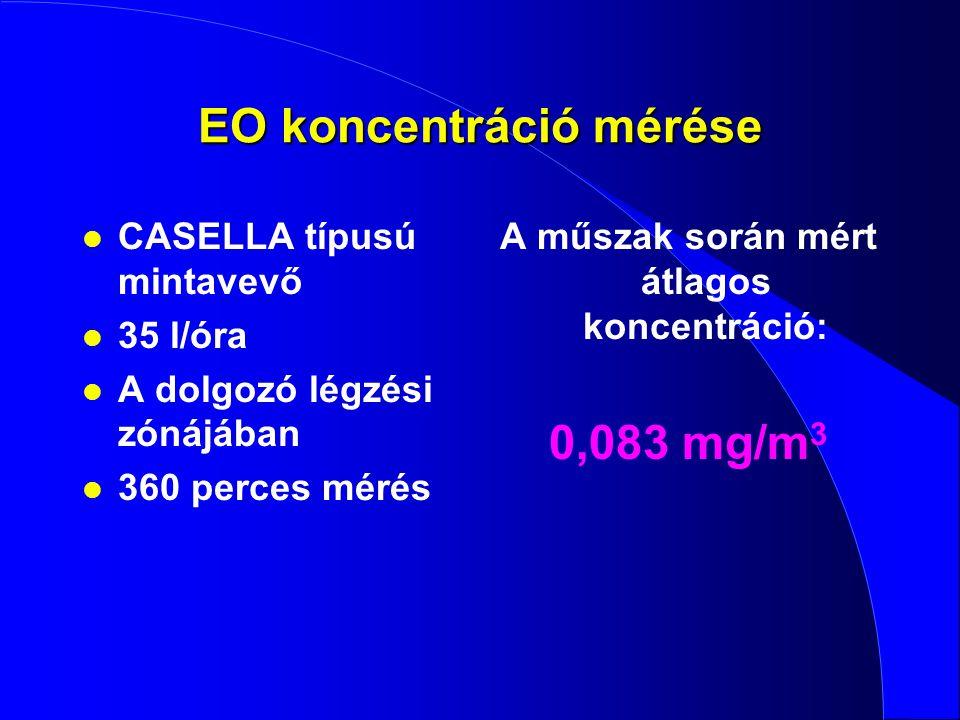 EO koncentráció mérése l CASELLA típusú mintavevő l 35 l/óra l A dolgozó légzési zónájában l 360 perces mérés A műszak során mért átlagos koncentráció
