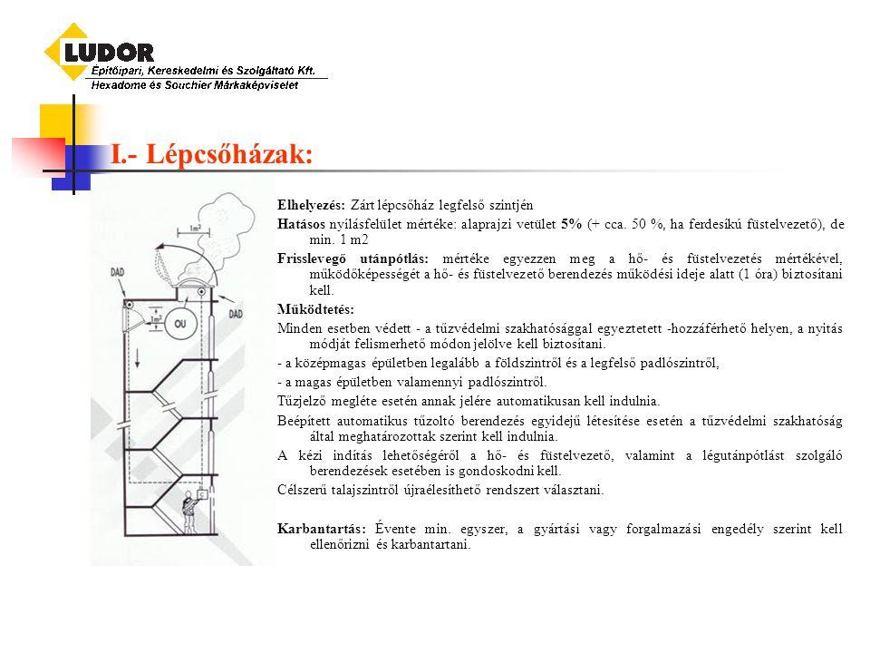 I.- Lépcsőházak: Elhelyezés: Zárt lépcsőház legfelső szintjén Hatásos nyílásfelület mértéke: alaprajzi vetület 5% (+ cca.