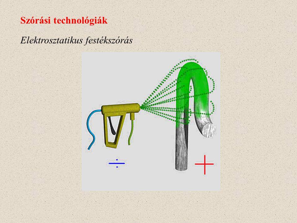 Faraday-kalitka hatás Szórási technológiák - - - - - - -