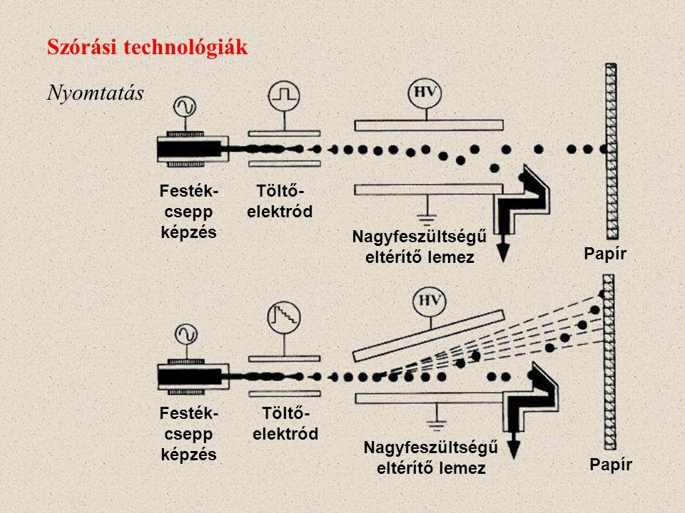 Elektrosztatikus permetezés Szórási technológiák
