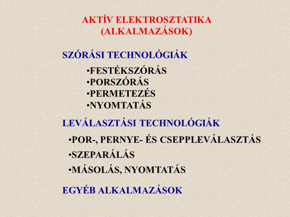 SZÓRÁSI TECHNOLÓGIÁK FESTÉKSZÓRÁS PORSZÓRÁS PERMETEZÉS NYOMTATÁS LEVÁLASZTÁSI TECHNOLÓGIÁK POR-, PERNYE- ÉS CSEPPLEVÁLASZTÁS SZEPARÁLÁS MÁSOLÁS, NYOMTATÁS EGYÉB ALKALMAZÁSOK AKTÍV ELEKTROSZTATIKA (ALKALMAZÁSOK)