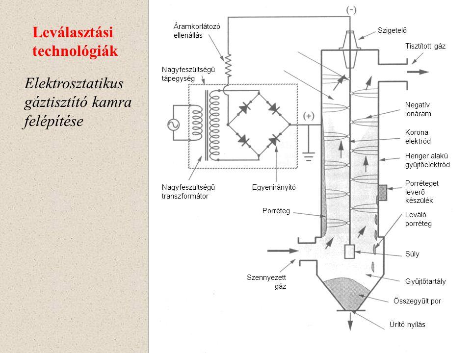Elektrosztatikus gáztisztító kamra Leválasztási technológiák