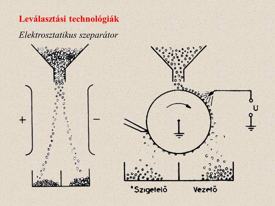 Textilanyag felületére elektrosztatikus technológiával juttatott rendezett szálak Leválasztási technológiák