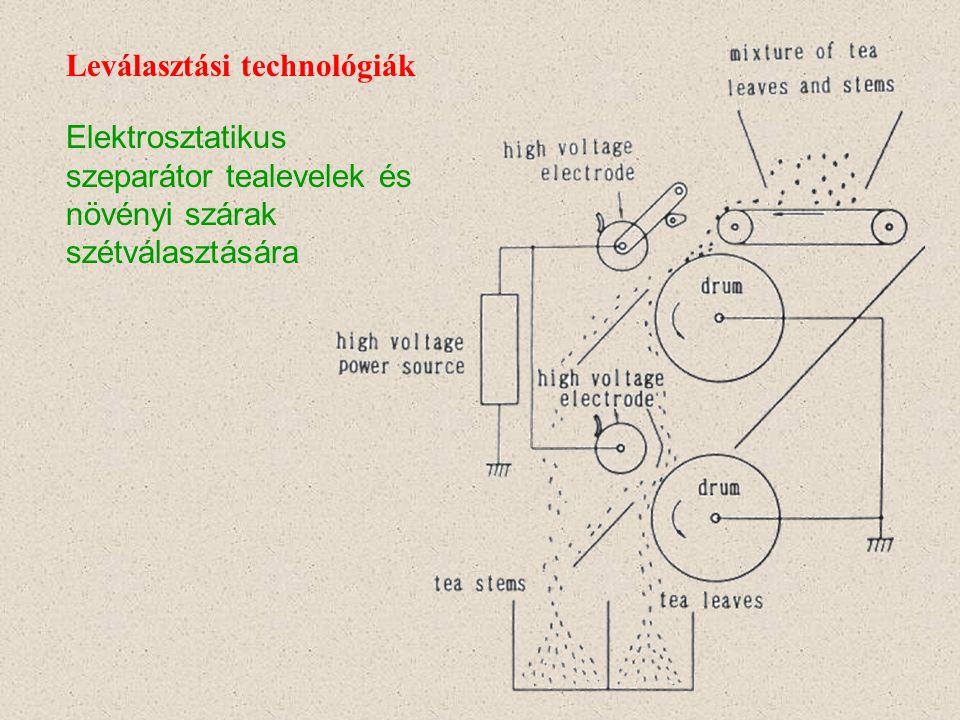 Elektrosztatikus szeparátor ipari alkalmazásai: Leválasztási technológiák Bányászat Különböző vezetőképességű ásványok szétválasztása Szénipar Szénpor