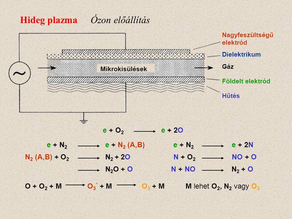 Hideg plazma Nagyfesz. tápegység Elektród Mikrokisülések e + RÖ e + mRÖ + VÖ EÖ Pl.: VÖ = NO RÖ = O (atomos), NO egy részéből -> N 2, O 2 EÖ = NO 2 e