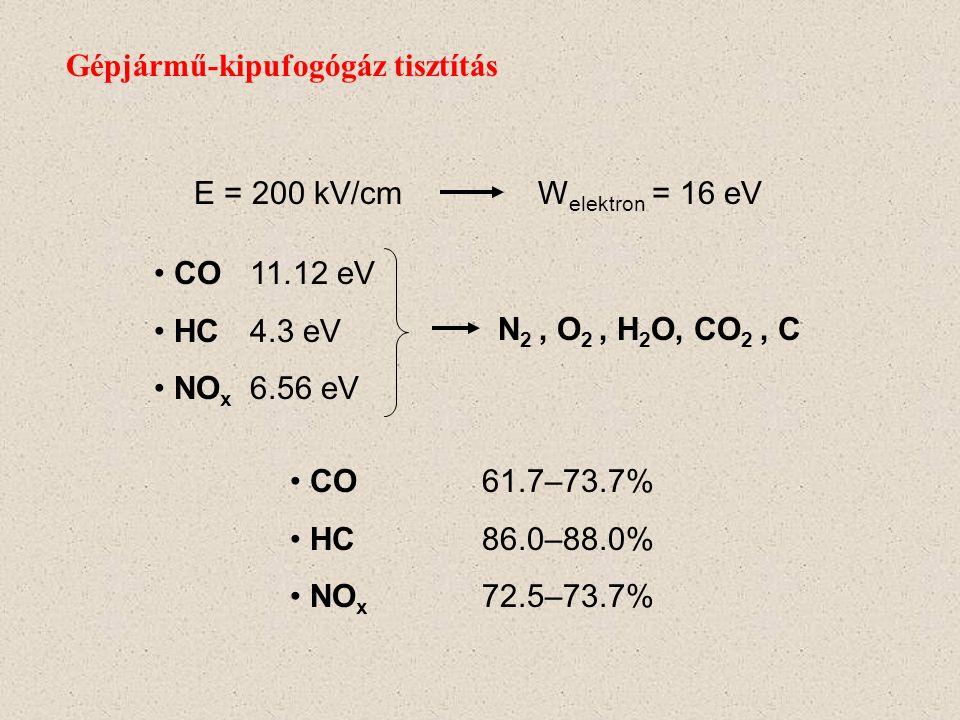 Gépjármű-kipufogógáz tisztítás Szennyező anyagok: CO61% HC87% NO x 55% Hagyományos eljárásokkal kezelhetőek A szmog és savas eső fő összetevője