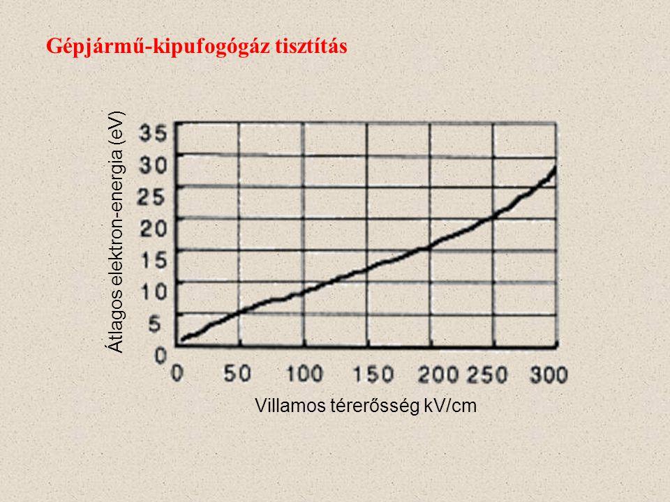 Gépjármű-kipufogógáz tisztítás CO11.12 eV HC4.3 eV NO x 6.56 eV E = 200 kV/cmW elektron = 16 eV N 2, O 2, H 2 O, CO 2, C CO61.7–73.7% HC86.0–88.0% NO