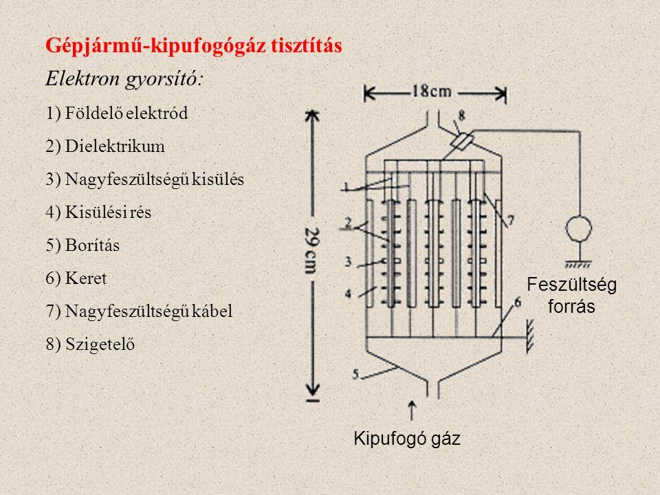 Gépjármű-kipufogógáz tisztítás Villamos térerősség kV/cm Átlagos elektron-energia (eV)