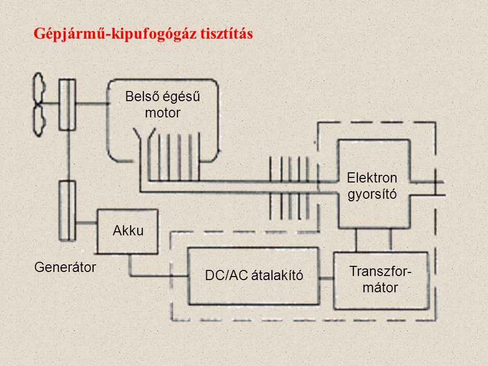 Gépjármű-kipufogógáz tisztítás Kipufogó gáz Feszültség forrás Elektron gyorsító: 1) Földelő elektród 2) Dielektrikum 3) Nagyfeszültségű kisülés 4) Kis