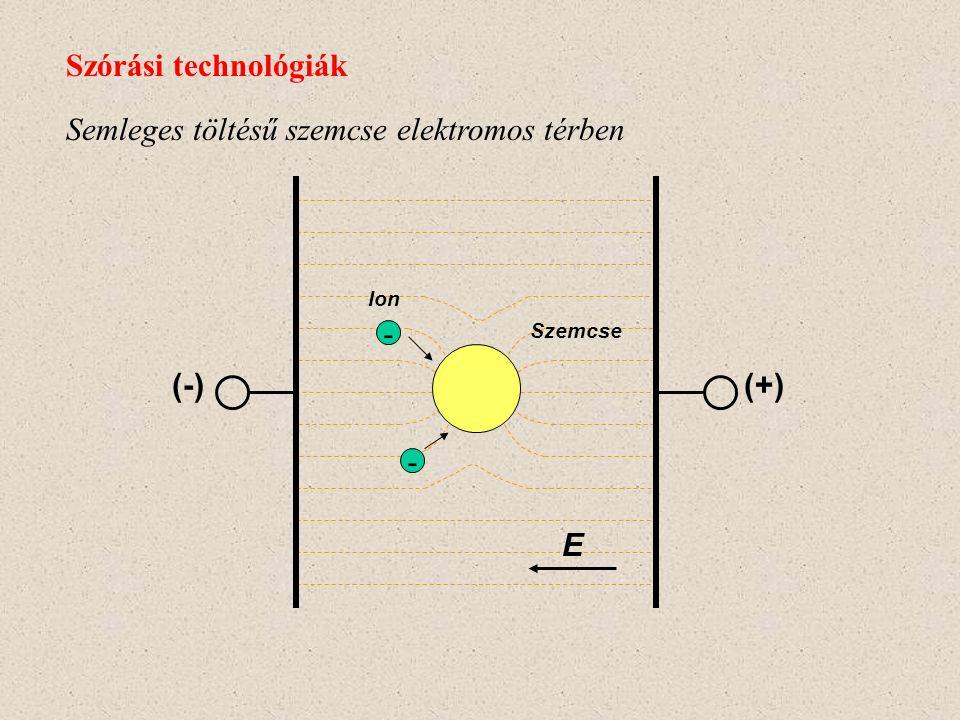 Semleges töltésű szemcse elektromos térben Szórási technológiák Szemcse (+)(-) E - - Ion