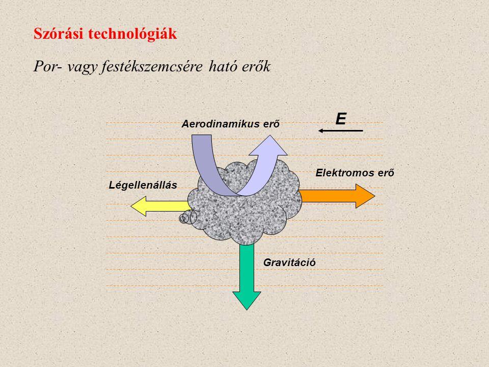 Negatív töltésű szemcse elektromos térben Szórási technológiák Szemcse (+)(-) E - - Ion E