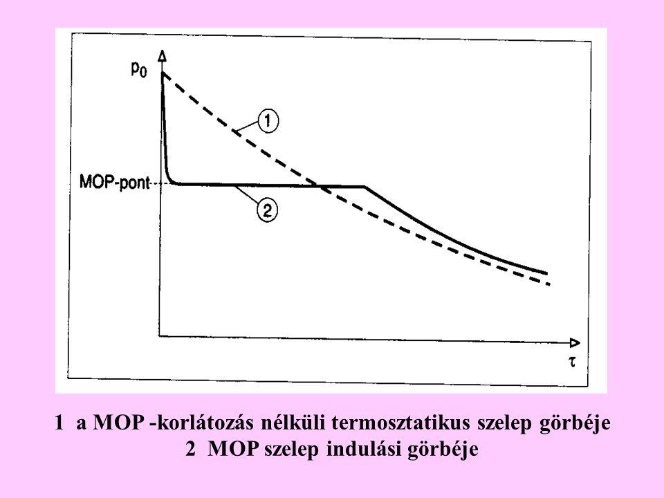 1 a MOP -korlátozás nélküli termosztatikus szelep görbéje 2 MOP szelep indulási görbéje
