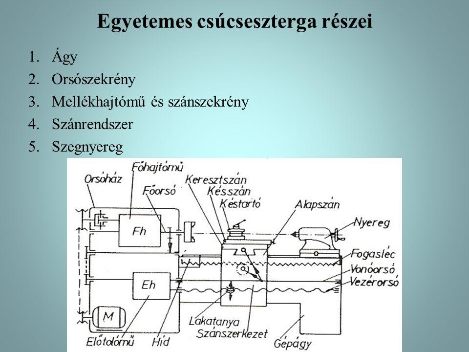 Egyetemes csúcseszterga részei 1.Ágy 2.Orsószekrény 3.Mellékhajtómű és szánszekrény 4.Szánrendszer 5.Szegnyereg