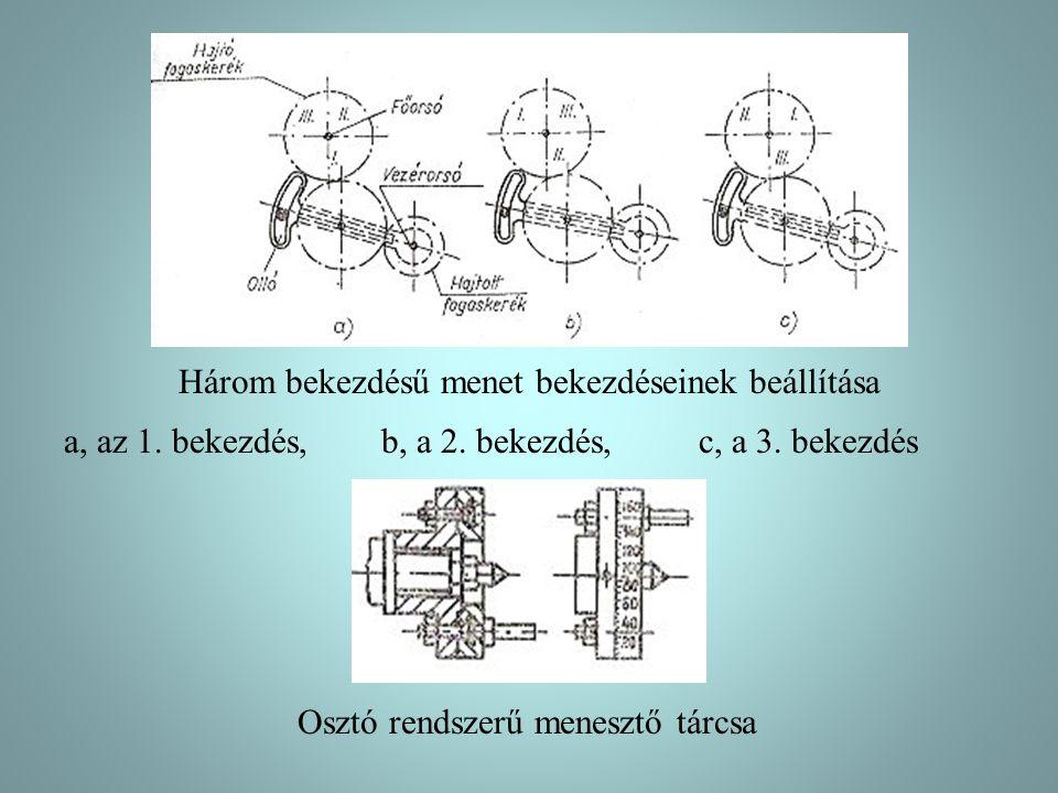 Három bekezdésű menet bekezdéseinek beállítása a, az 1. bekezdés, b, a 2. bekezdés, c, a 3. bekezdés Osztó rendszerű menesztő tárcsa