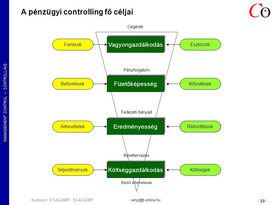 MANAGEMENT CONTROL - CONTROLLING - 10 - Kurzusok: E1-4LGABP, E2-4LGABPveryz@t-online.hu Vagyongazdálkodás Fizetőképesség Eredményesség Költséggazdálkodás ForrásokEszközök BefizetésekKifizetések ÁrbevételekTeljesítmények Költségek Fedezeti hányad Pénzforgalom Kerettervezés Belső átterhelések A pénzügyi controlling fő céljai Ráfordítások Cégérék