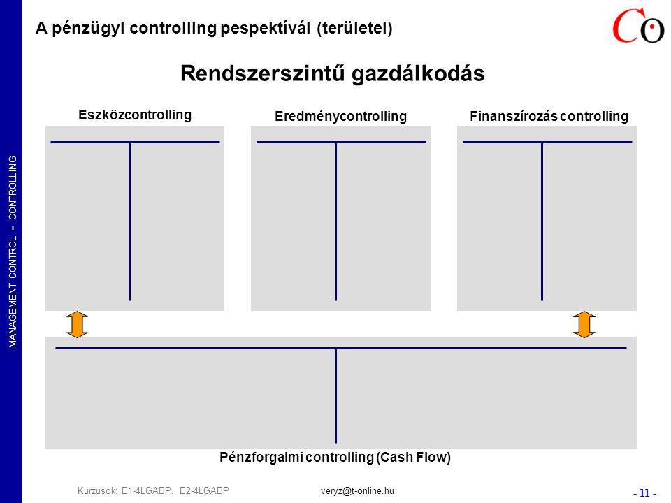 MANAGEMENT CONTROL - CONTROLLING - 11 - Kurzusok: E1-4LGABP, E2-4LGABPveryz@t-online.hu Eszközcontrolling EredménycontrollingFinanszírozás controlling Pénzforgalmi controlling (Cash Flow) A pénzügyi controlling pespektívái (területei) Rendszerszintű gazdálkodás