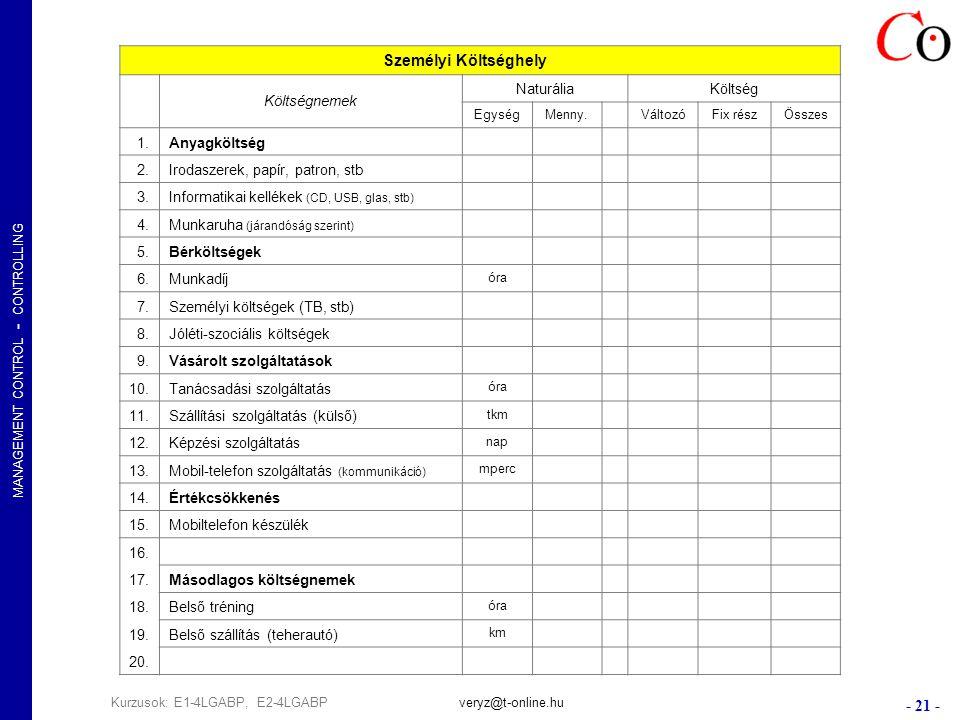 MANAGEMENT CONTROL - CONTROLLING - 21 - Kurzusok: E1-4LGABP, E2-4LGABPveryz@t-online.hu Személyi Költséghely Költségnemek NaturáliaKöltség EgységMenny.
