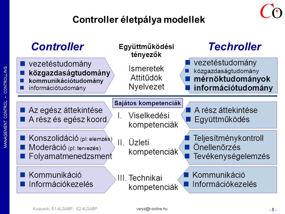 MANAGEMENT CONTROL - CONTROLLING - 14 - Kurzusok: E1-4LGABP, E2-4LGABPveryz@t-online.hu Alacsony Közepes Magas TeljesítményKöltség Eszközök fejlesztése Módszerek fejlesztése Humánerő fejlesztése Költség- és teljesítmény-irányítás Nem elég a költségcsökkentés.