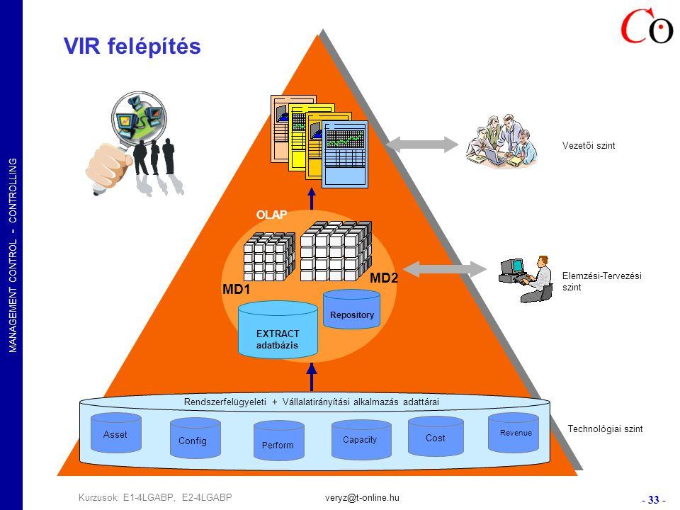 MANAGEMENT CONTROL - CONTROLLING - 33 - Kurzusok: E1-4LGABP, E2-4LGABPveryz@t-online.hu Elemzési-Tervezési szint Vezetői szint Technológiai szint Rendszerfelügyeleti + Vállalatirányítási alkalmazás adattárai Asset Revenue Cost EXTRACT adatbázis Repository OLAP VIR felépítés Config Perform Capacity MD1 MD2