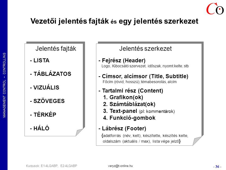 MANAGEMENT CONTROL - CONTROLLING - 36 - Kurzusok: E1-4LGABP, E2-4LGABPveryz@t-online.hu Vezetői jelentés fajták és egy jelentés szerkezet Jelentés fajták - LISTA - TÁBLÁZATOS - VIZUÁLIS - SZÖVEGES - TÉRKÉP - HÁLÓ Jelentés fajták - LISTA - TÁBLÁZATOS - VIZUÁLIS - SZÖVEGES - TÉRKÉP - HÁLÓ Jelentés szerkezet - Fejrész (Header) Logo, Kibocsátó szervezet, időszak, nyomt.kelte, stb - Címsor, alcímsor (Title, Subtitle) Főcím (rövid, hosszú), témabesorolás, alcím - Tartalmi rész (Content) 1.