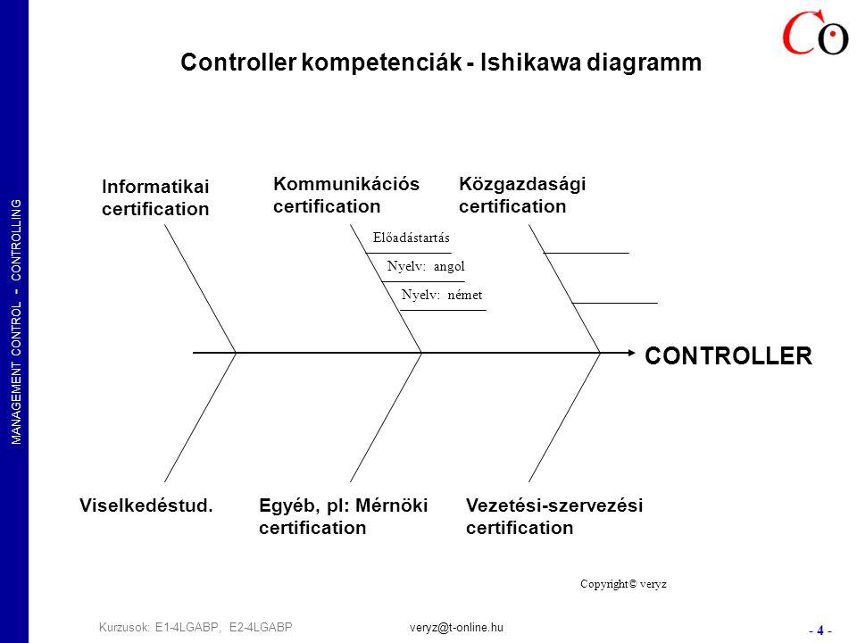 MANAGEMENT CONTROL - CONTROLLING - 4 - Kurzusok: E1-4LGABP, E2-4LGABPveryz@t-online.hu Controller kompetenciák - Ishikawa diagramm CONTROLLER Közgazdasági certification Vezetési-szervezési certification Kommunikációs certification Egyéb, pl: Mérnöki certification Viselkedéstud.