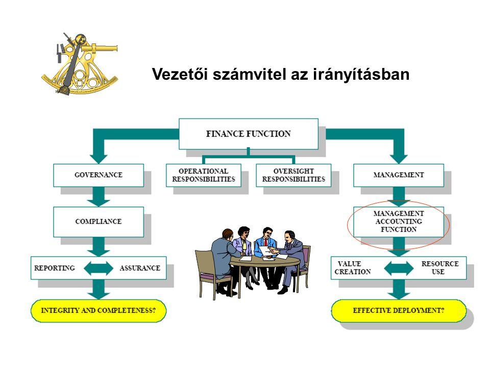 MANAGEMENT CONTROL - CONTROLLING - 29 - Kurzusok: E1-4LGABP, E2-4LGABPveryz@t-online.hu A fedezet- és pü.i teljesítés felügyelet Lezárt projektre: Fedezet % = Árbevétel – Közvetlen Költség Árbevétel Folyamatban levő projektre: Fedezet % = Teljesítés – Közvetlen Költség Teljesítés Teljesítés = Közvetlen Költség 1 – Kalk.
