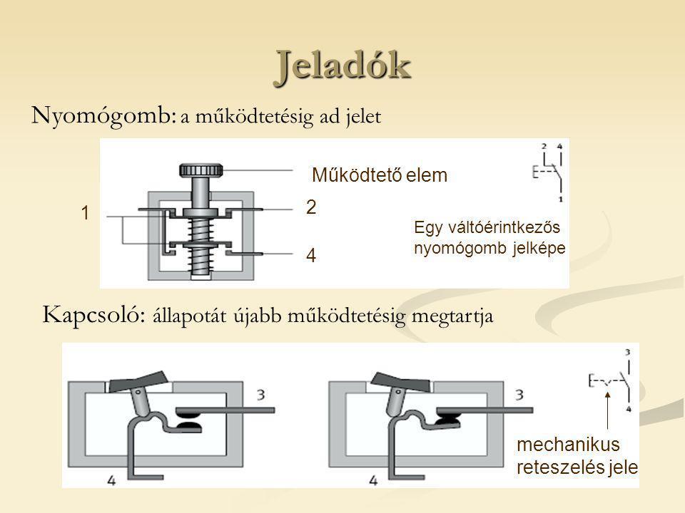 Jeladók Kapcsoló: állapotát újabb működtetésig megtartja 4 2 mechanikus reteszelés jele Egy váltóérintkezős nyomógomb jelképe Nyomógomb: a működtetésig ad jelet 1 Működtető elem
