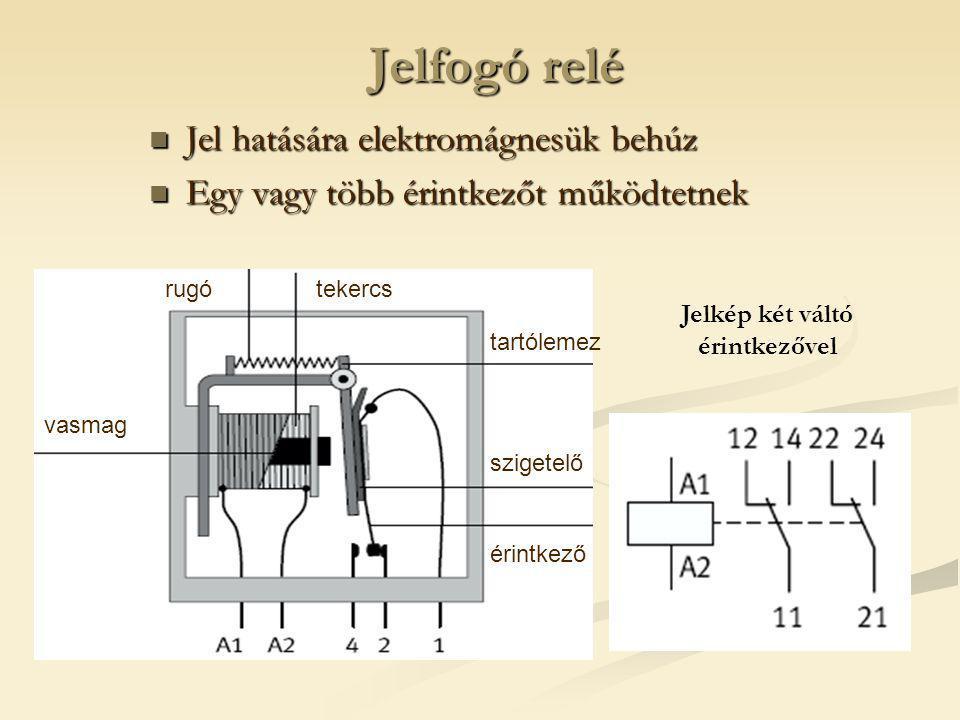Jelfogó relé Jel hatására elektromágnesük behúz Jel hatására elektromágnesük behúz Egy vagy több érintkezőt működtetnek Egy vagy több érintkezőt működtetnek vasmag rugótekercs érintkező szigetelő tartólemez Jelkép két váltó érintkezővel
