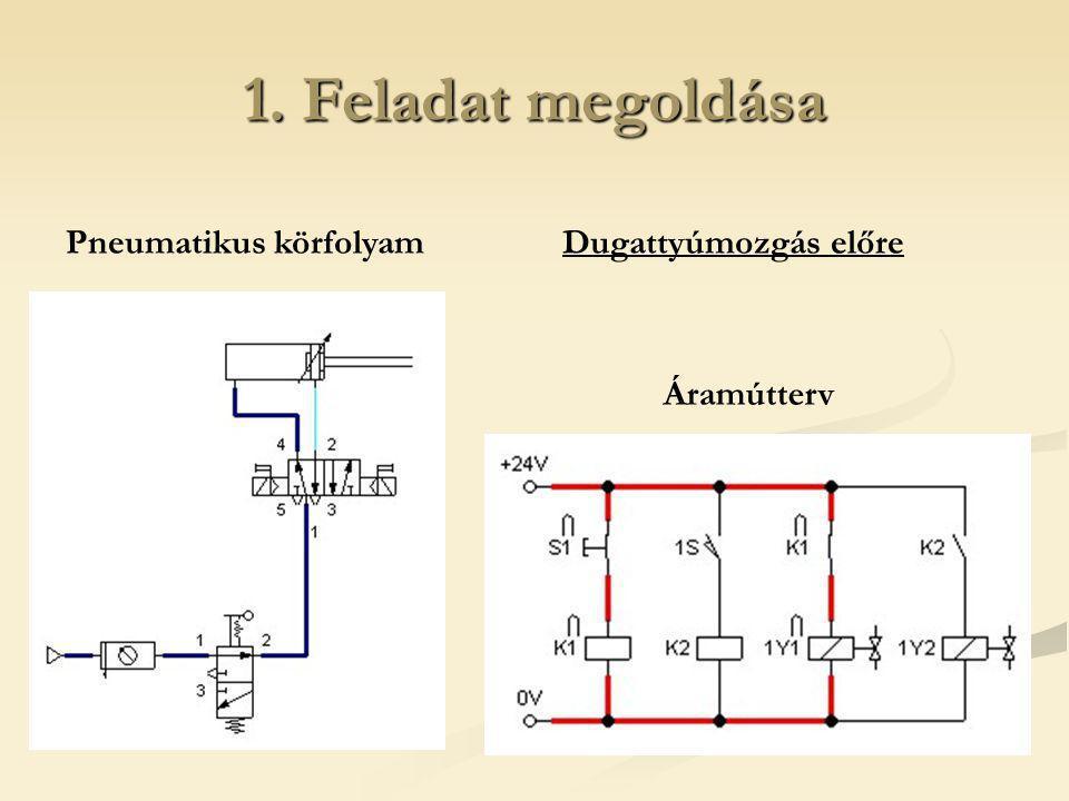 1. Feladat megoldása Dugattyúmozgás előrePneumatikus körfolyam Áramútterv