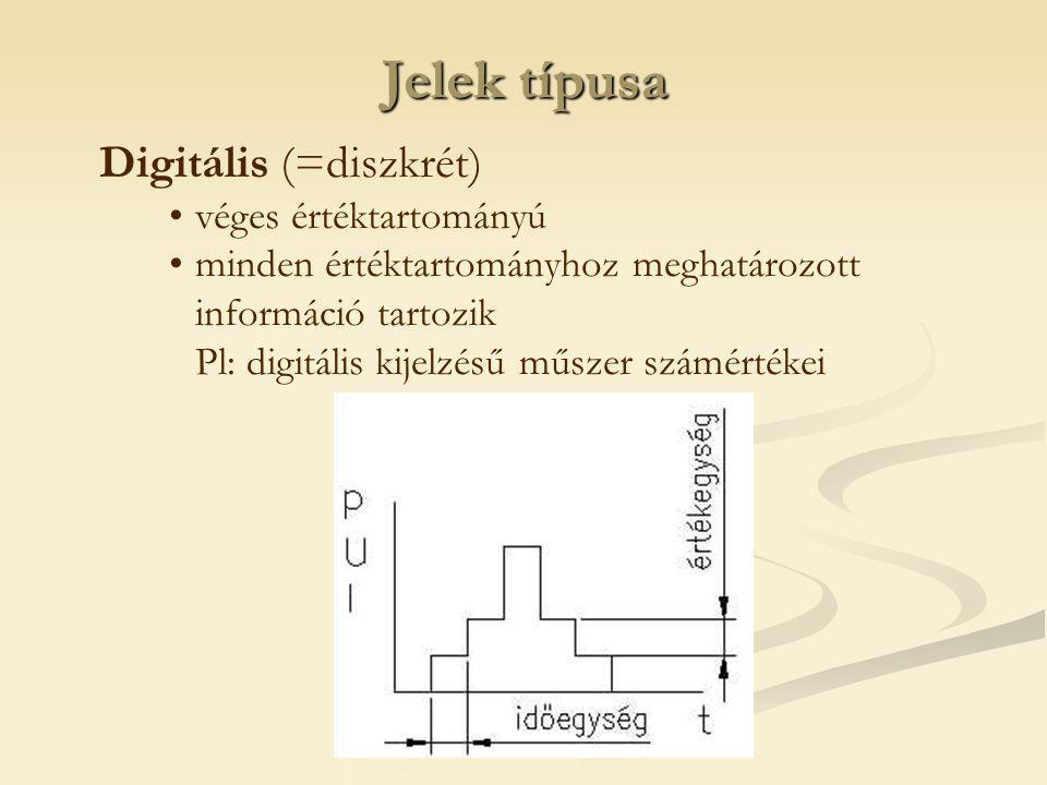 Jelek típusa Digitális (=diszkrét) véges értéktartományú minden értéktartományhoz meghatározott információ tartozik Pl: digitális kijelzésű műszer számértékei