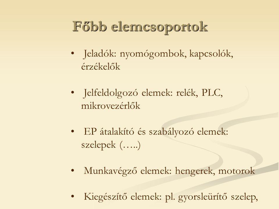 Pneumatika ( ismétlés )