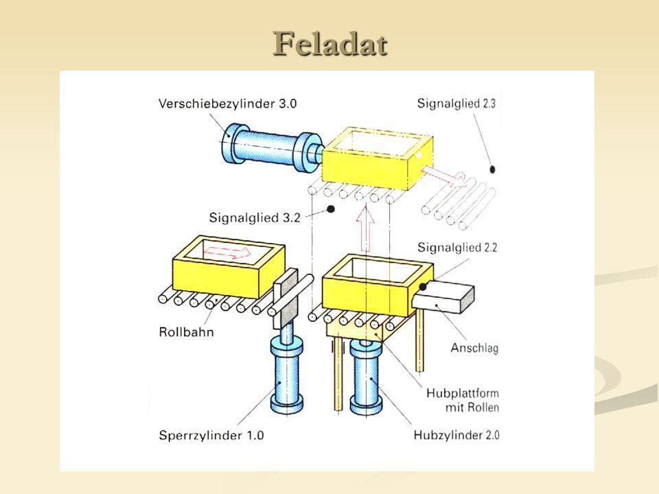 1.Feladat Egy rendszerben kettősműködésű hengert bistabil szelep vezérel.
