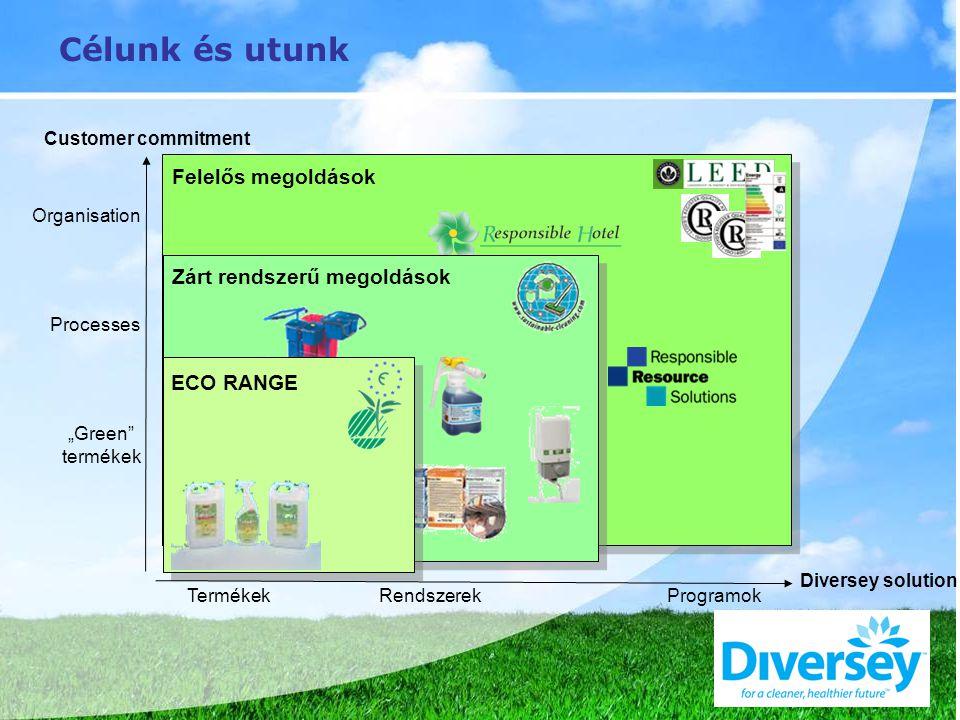 """Célunk és utunk Felelős megoldások Organisation Customer commitment Zárt rendszerű megoldások Processes ECO RANGE """"Green termékek TermékekRendszerekProgramok Diversey solution"""