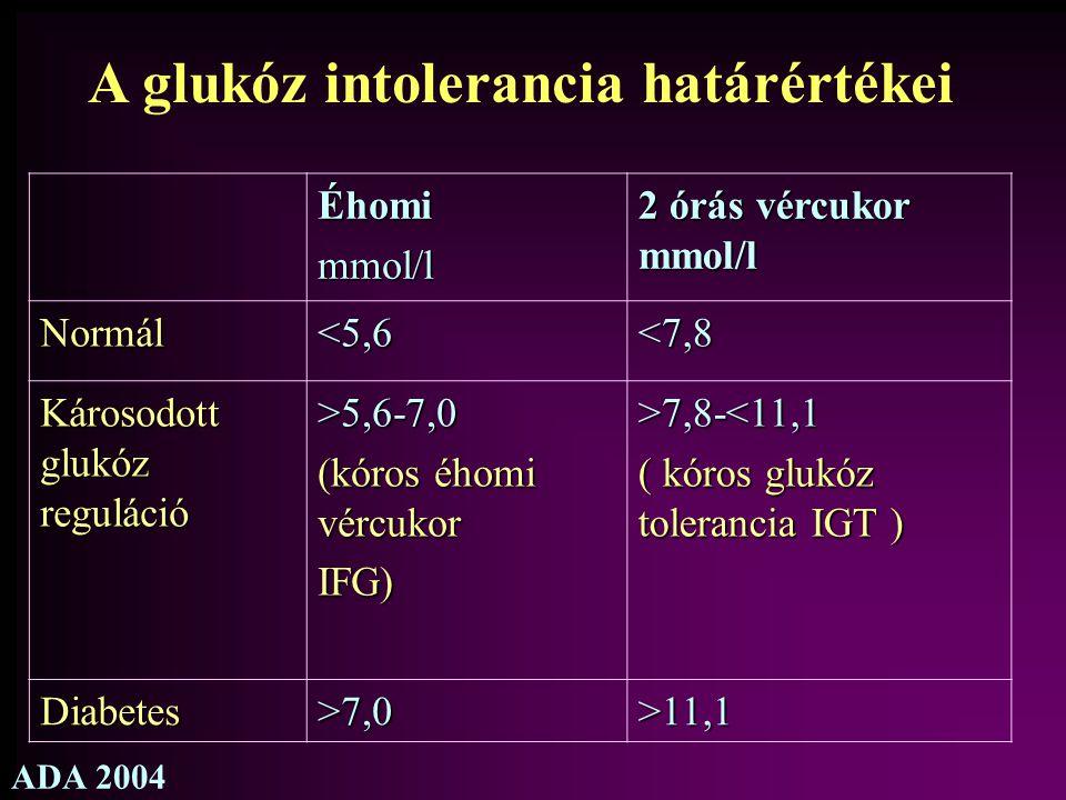 A glukóz intolerancia határértékei Éhomimmol/l 2 órás vércukor mmol/l Normál<5,6<7,8 Károsodott glukóz reguláció >5,6-7,0 (kóros éhomi vércukor IFG)>7