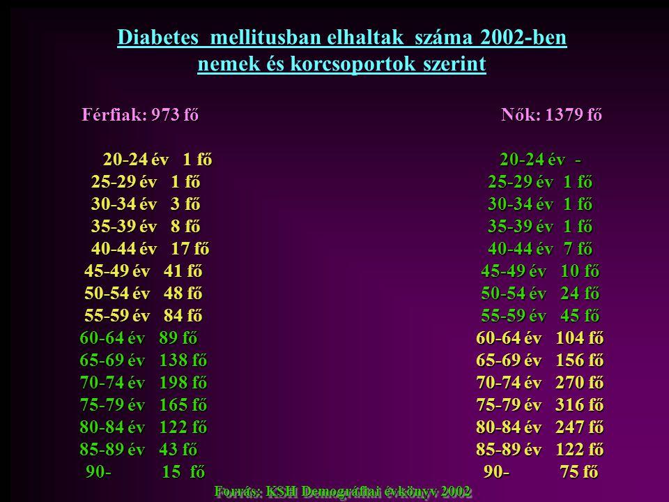 Diabetes mellitusban elhaltak száma 2002-ben nemek és korcsoportok szerint Férfiak: 973 fő Nők: 1379 fő 20-24 év 1 fő 20-24 év - 25-29 év 1 fő 25-29 é