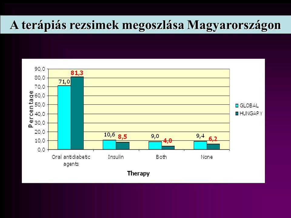 A terápiás rezsimek megoszlása Magyarországon