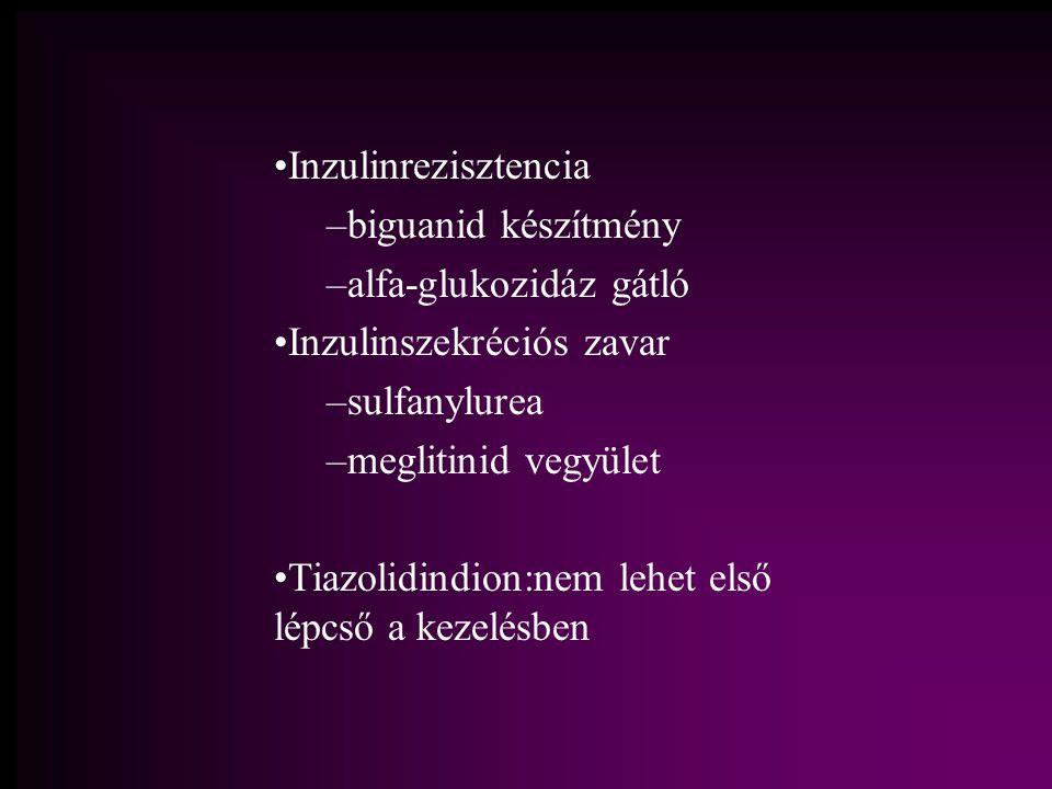 Inzulinrezisztencia – –biguanid készítmény – –alfa-glukozidáz gátló Inzulinszekréciós zavar – –sulfanylurea – –meglitinid vegyület Tiazolidindion:nem