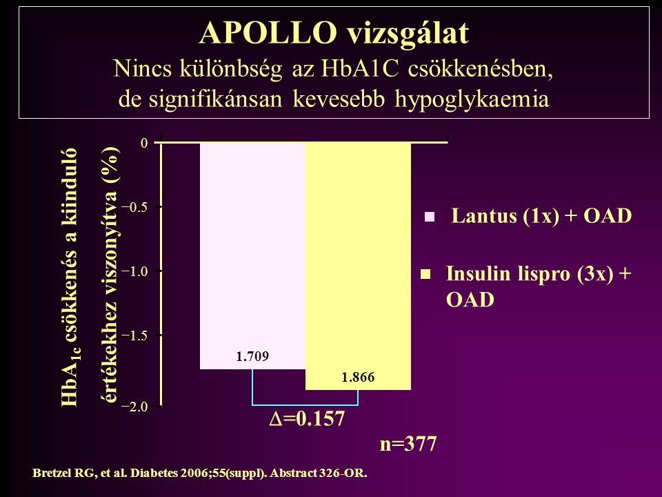APOLLO vizsgálat Nincs különbség az HbA1C csökkenésben, de signifikánsan kevesebb hypoglykaemia Lantus (1x) + OAD Insulin lispro (3x) + OAD Bretzel RG